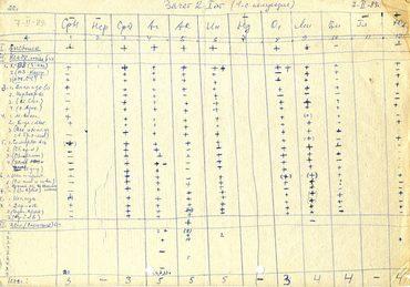Одна из первых экзаменационных ведомостей МВПХШ. Фамилии студентов зашифрованы. 1989 г.